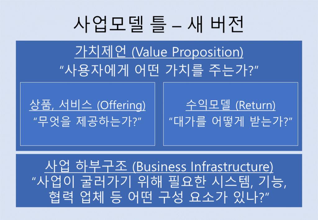 비즈니스 모델 틀 - 새 버전