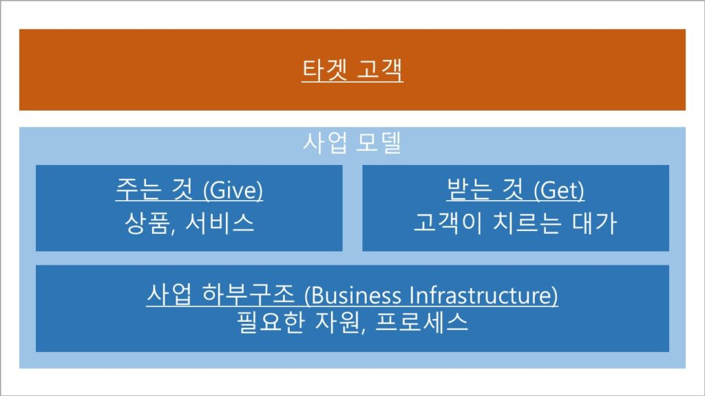비즈니스 모델 (사업 모델, 사업 모형) 구조화 틀
