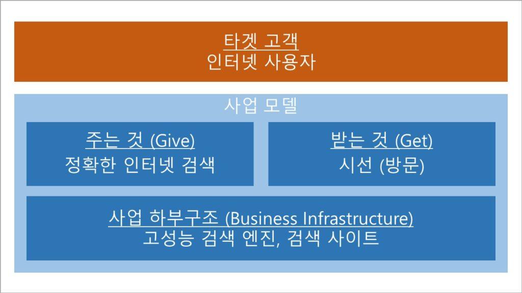 구글 검색 광고 비즈니스 모델 (사업 모델, 사업 모형) - 검색 서비스 부분