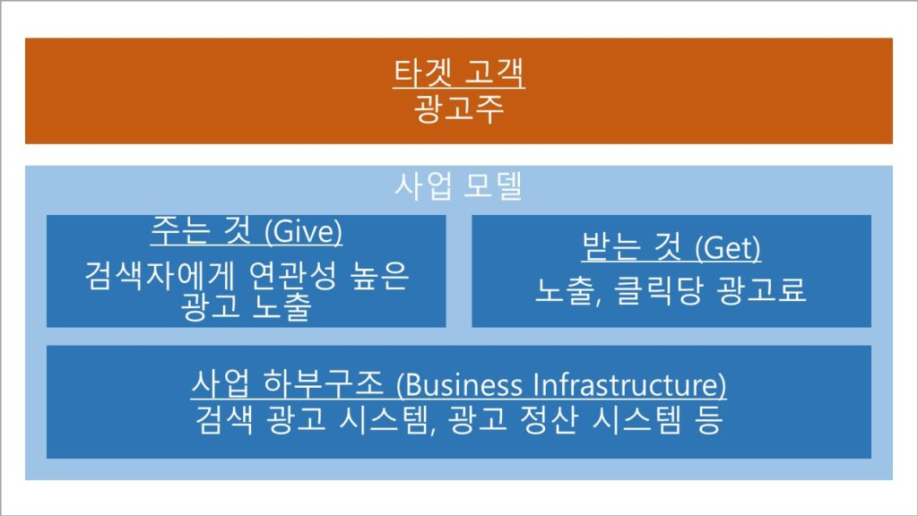 구글 검색 광고 비즈니스 모델 (사업 모델, 사업 모형) - 검색 광고 부분
