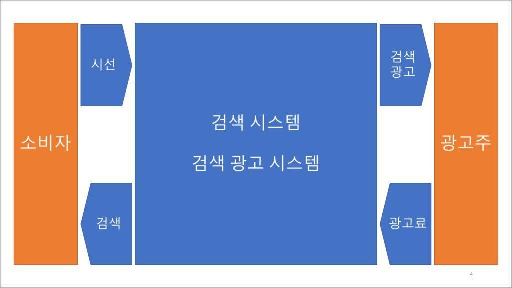 구글 검색 광고 비즈니스 모델